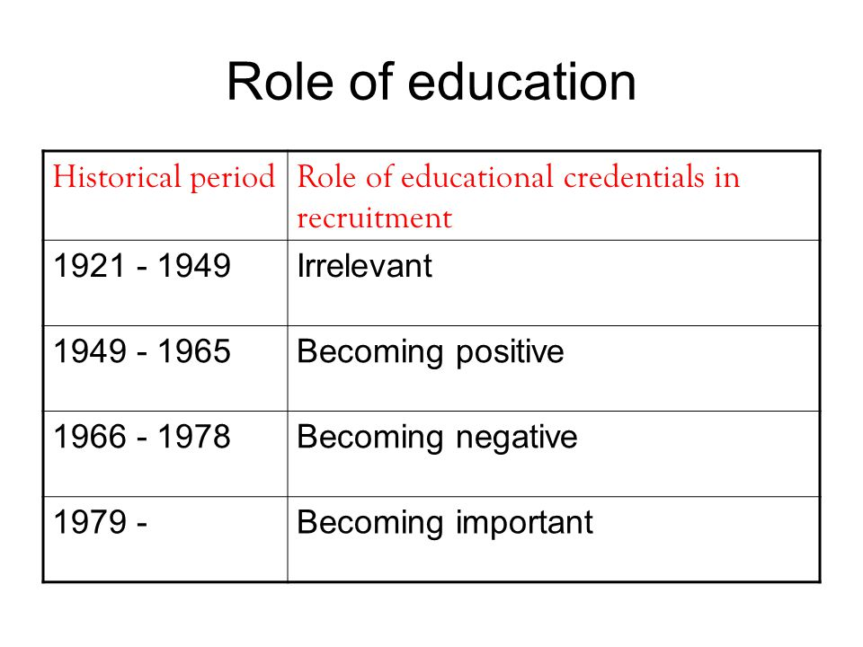 Role of education Historical periodRole of educational credentials in recruitment 1921 - 1949Irrelevant 1949 - 1965Becoming positive 1966 - 1978Becomi