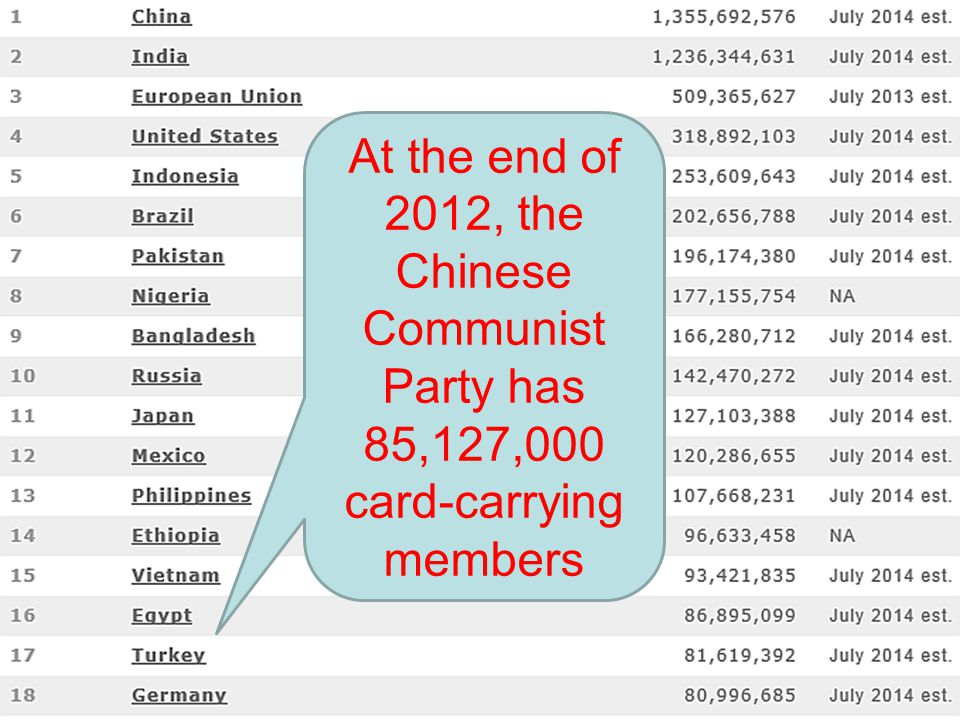 At the end of 2012, the Chinese Communist Party has 85,127,000 card-carrying members