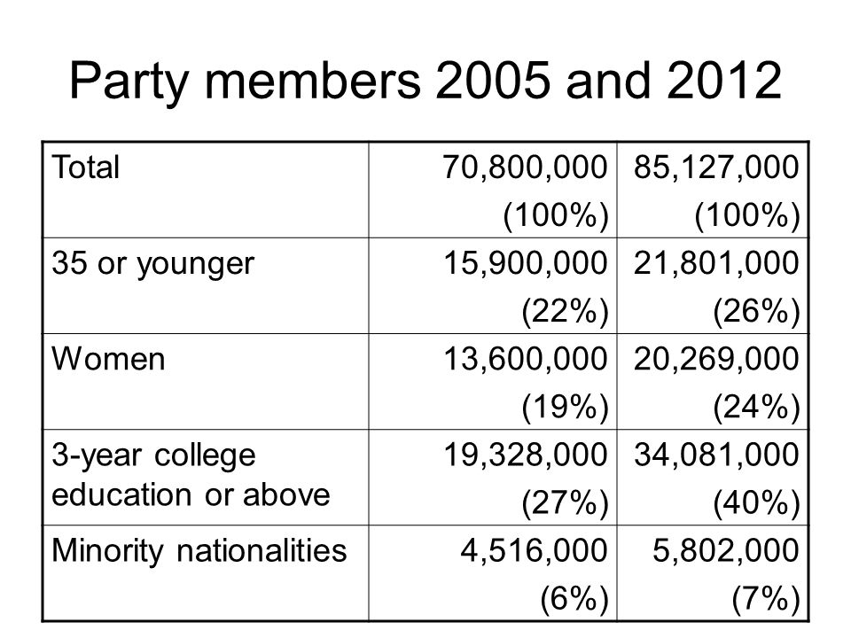 Party members 2005 and 2012 Total70,800,000 (100%) 85,127,000 (100%) 35 or younger15,900,000 (22%) 21,801,000 (26%) Women13,600,000 (19%) 20,269,000 (
