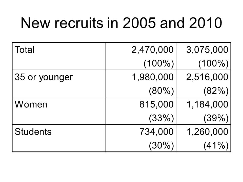 New recruits in 2005 and 2010 Total2,470,000 (100%) 3,075,000 (100%) 35 or younger1,980,000 (80%) 2,516,000 (82%) Women815,000 (33%) 1,184,000 (39%) S