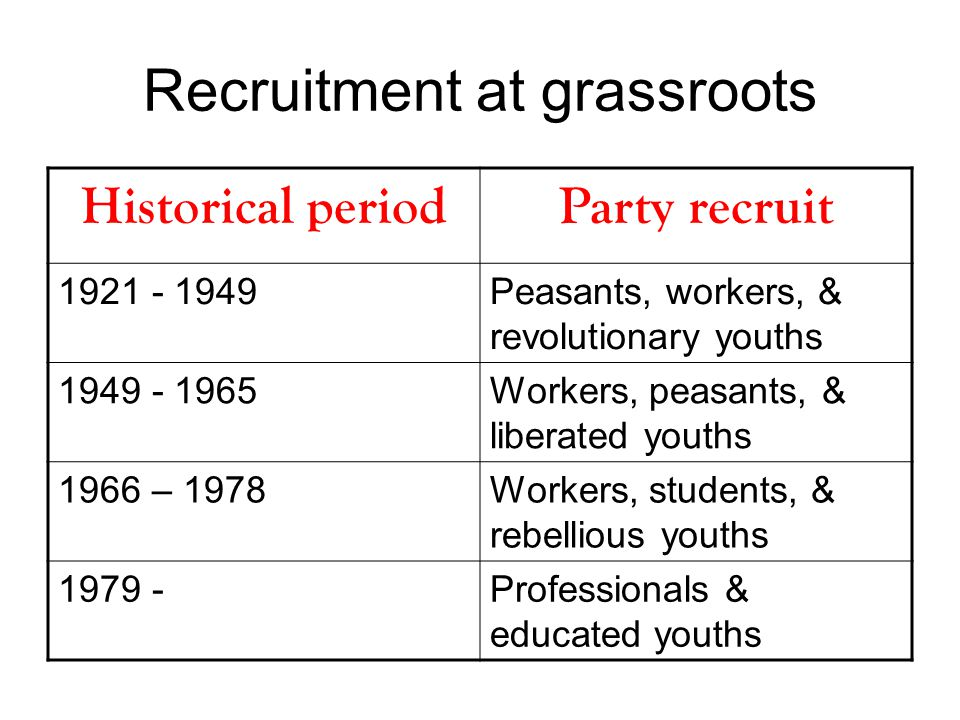 Recruitment at grassroots Historical periodParty recruit 1921 - 1949Peasants, workers, & revolutionary youths 1949 - 1965Workers, peasants, & liberated youths 1966 – 1978Workers, students, & rebellious youths 1979 -Professionals & educated youths