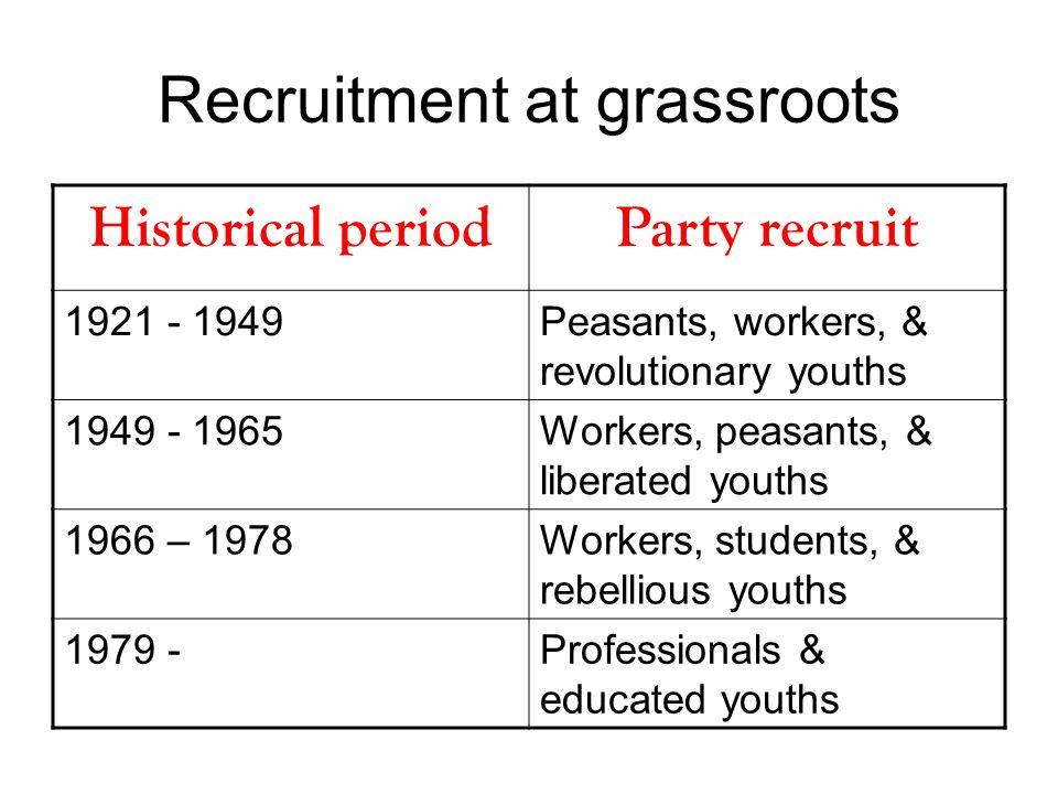 Political screening PeriodsClass origin Political attitude Political participation Clientelism 1921 - 1949 √√ 1949 - 1965 √√ 1966 - 1978 √√ 1979 - √√√