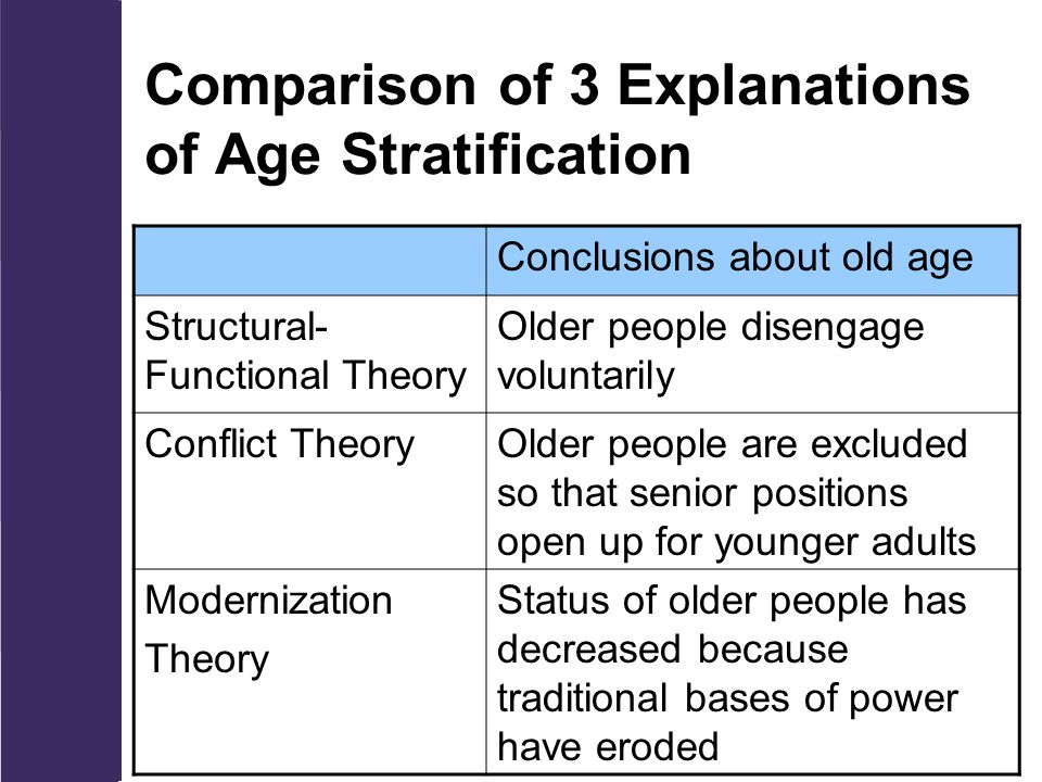 Comparison of 3 Explanations of Age Stratification Conclusions about old age Structural- Functional Theory Older people disengage voluntarily Conflict TheoryOlder people are excluded so that senior positions open up for younger adults Modernization Theory Status of older people has decreased because traditional bases of power have eroded