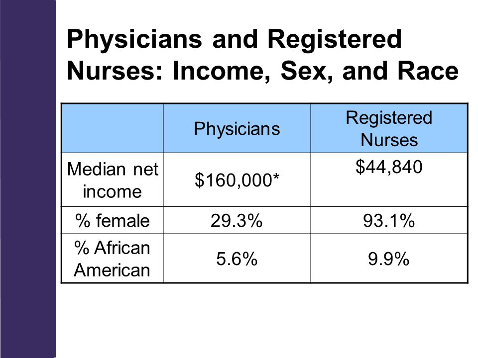 Physicians and Registered Nurses: Income, Sex, and Race Physicians Registered Nurses Median net income $160,000* $44,840 % female29.3%93.1% % African American 5.6%9.9%