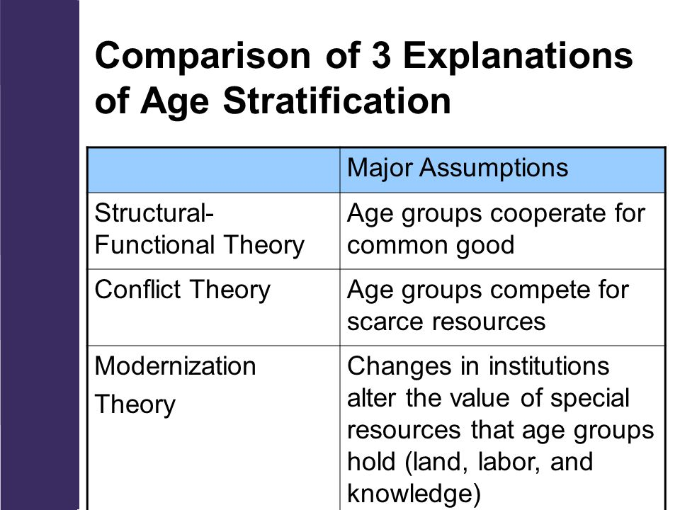 Comparison of 3 Explanations of Age Stratification Major Assumptions Structural- Functional Theory Age groups cooperate for common good Conflict TheoryAge groups compete for scarce resources Modernization Theory Changes in institutions alter the value of special resources that age groups hold (land, labor, and knowledge)