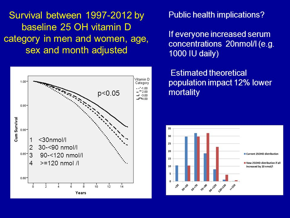 Survival between 1997-2012 by baseline 25 OH vitamin D category in men and women, age, sex and month adjusted 1 <30nmol/l 2 30-<90 nmol/l 3 90-<120 nm
