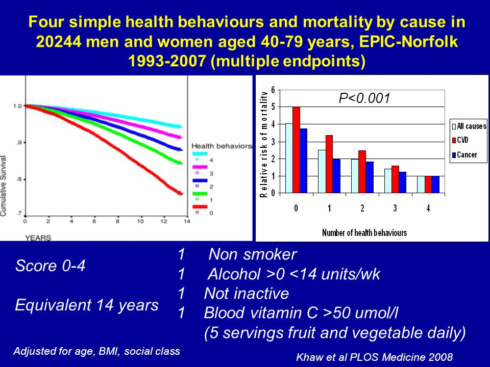 Four simple health behaviours and mortality by cause in 20244 men and women aged 40-79 years, EPIC-Norfolk 1993-2007 (multiple endpoints) 1 Non smoker