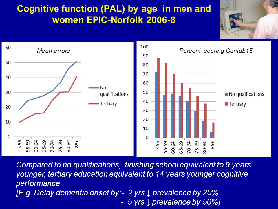 Cognitive function (PAL) by age in men and women EPIC-Norfolk 2006-8 Compared to no qualifications, finishing school equivalent to 9 years younger, te