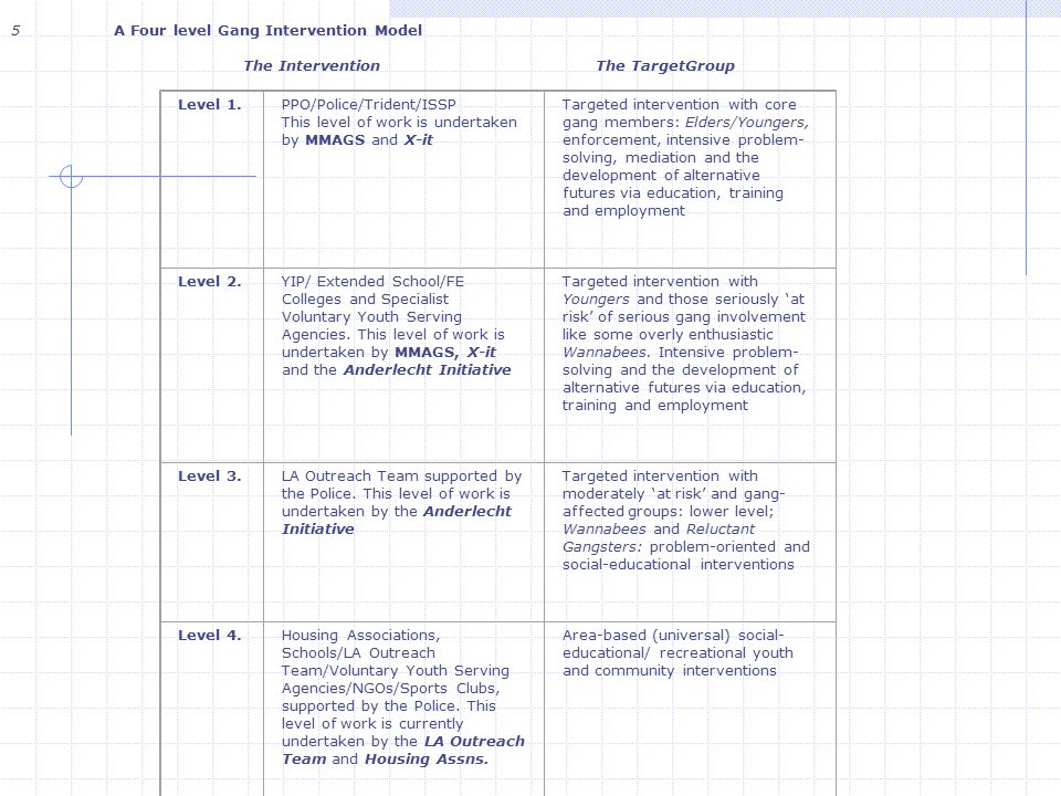 5 A Four level Gang Intervention Model The Intervention The TargetGroup Level 1.PPO/Police/Trident/ISSP This level of work is undertaken by MMAGS and