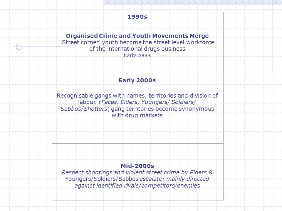 1990s Organised Crime and Youth Movements Merge 'Street corner' youth become the street level workforce of the international drugs business Early 2000