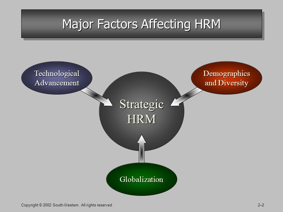 Copyright © 2002 South-Western. All rights reserved.2–2 Major Factors Affecting HRM Strategic HRM Technological Advancement Demographics and Diversity
