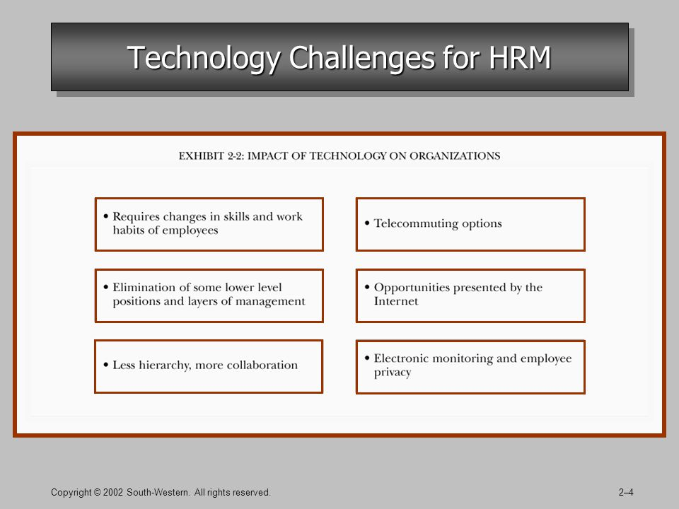 Copyright © 2002 South-Western. All rights reserved.2–4 Technology Challenges for HRM