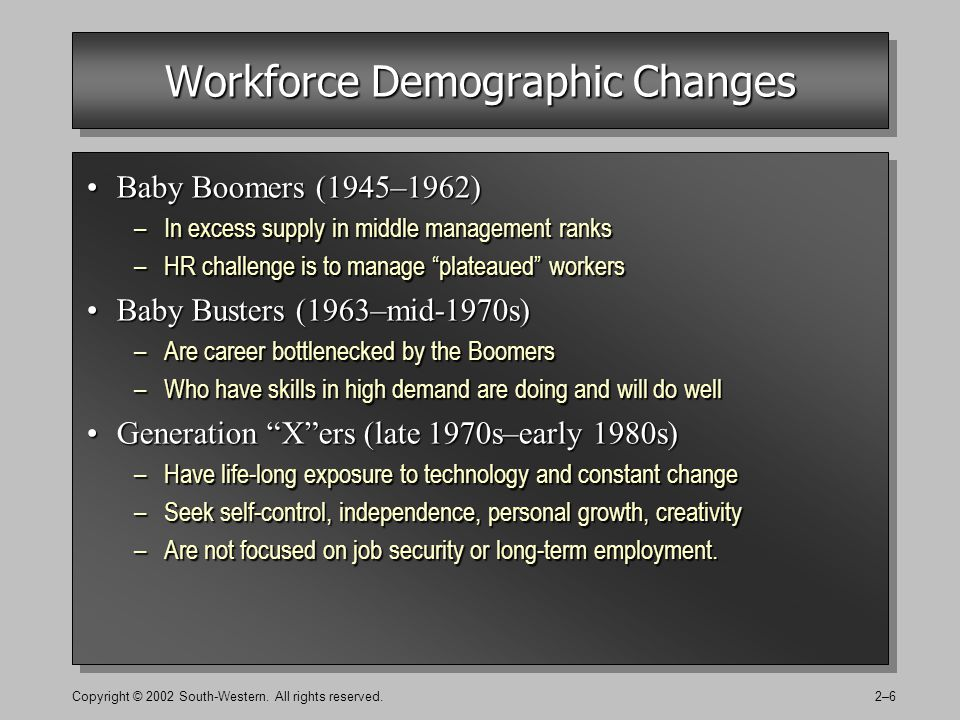 Copyright © 2002 South-Western. All rights reserved.2–6 Workforce Demographic Changes Baby Boomers (1945–1962)Baby Boomers (1945–1962) –In excess supp