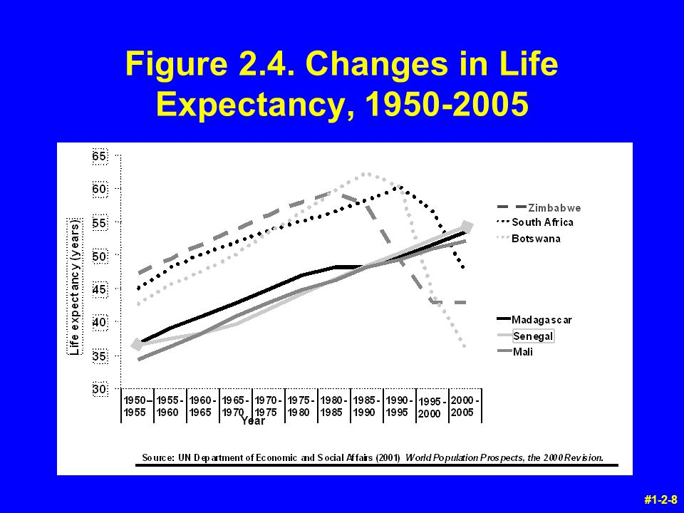 Year #1-2-8 Figure 2.4. Changes in Life Expectancy, 1950-2005