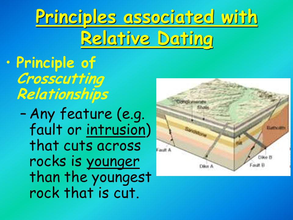 Principles associated with Relative Dating Principle of Crosscutting Relationships –Any feature (e.g.