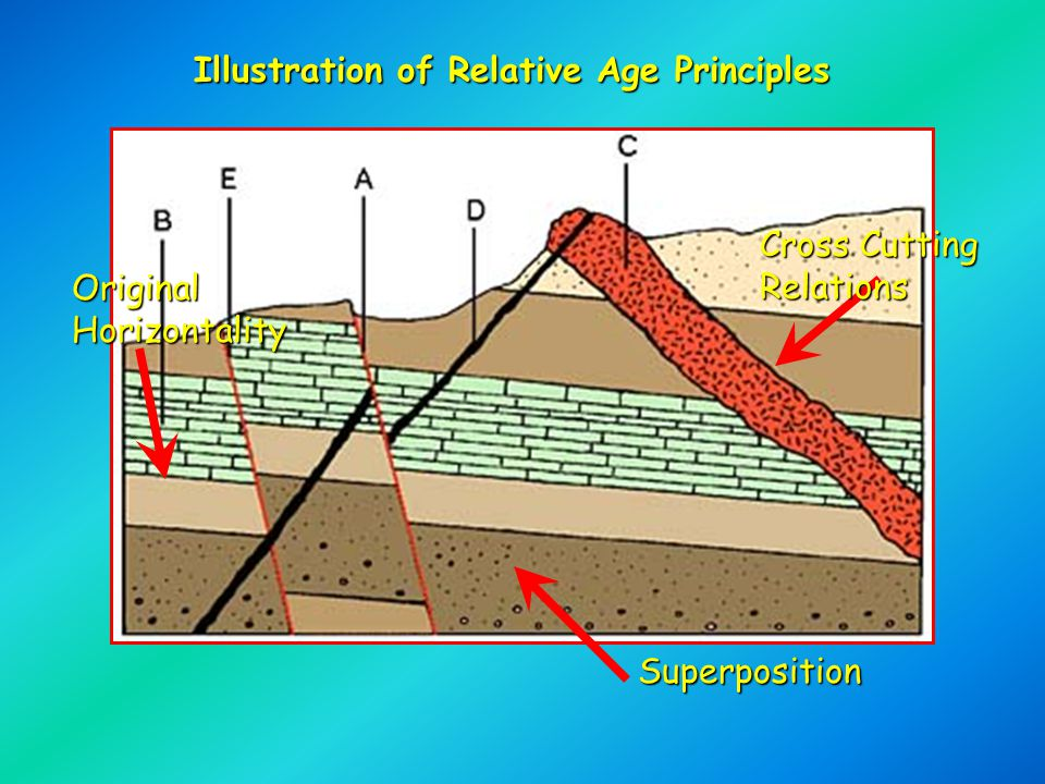 Illustration of Relative Age Principles Superposition Cross Cutting Relations Original Horizontality