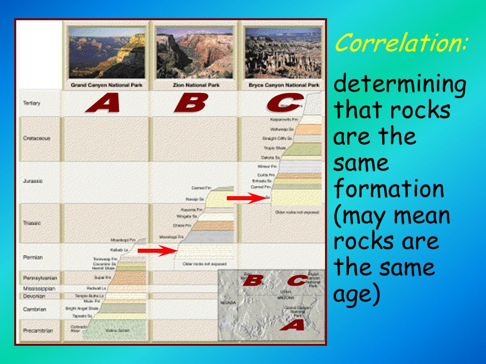 Correlation: determining that rocks are the same formation (may mean rocks are the same age)