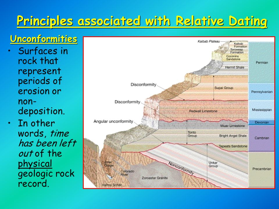 Unconformities Surfaces in rock that represent periods of erosion or non- deposition.