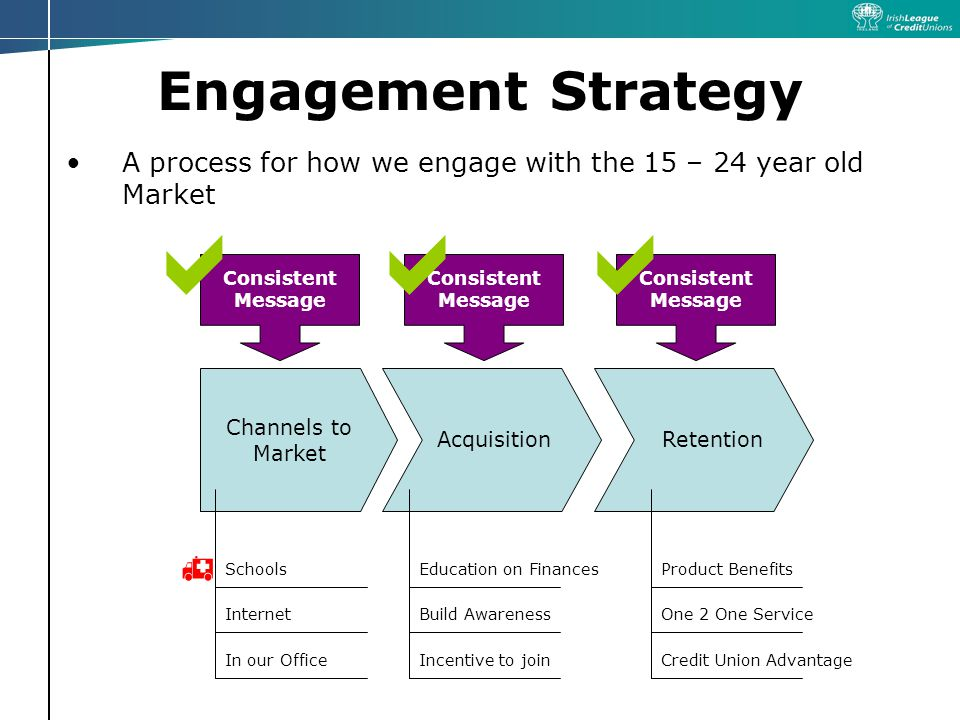 Engagement Strategy A process for how we engage with the 15 – 24 year old Market Channels to Market AcquisitionRetention Consistent Message Schools Internet In our Office Education on Finances Build Awareness Incentive to join Product Benefits One 2 One Service Credit Union Advantage Consistent Message  
