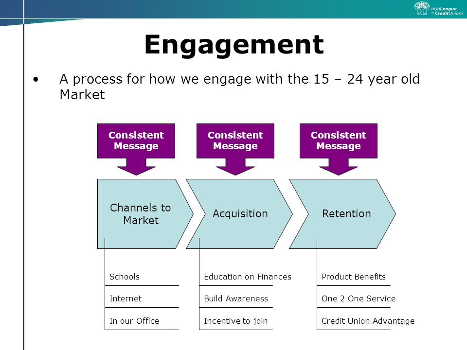 Engagement A process for how we engage with the 15 – 24 year old Market Channels to Market AcquisitionRetention Consistent Message Schools Internet In our Office Education on Finances Build Awareness Incentive to join Product Benefits One 2 One Service Credit Union Advantage Consistent Message