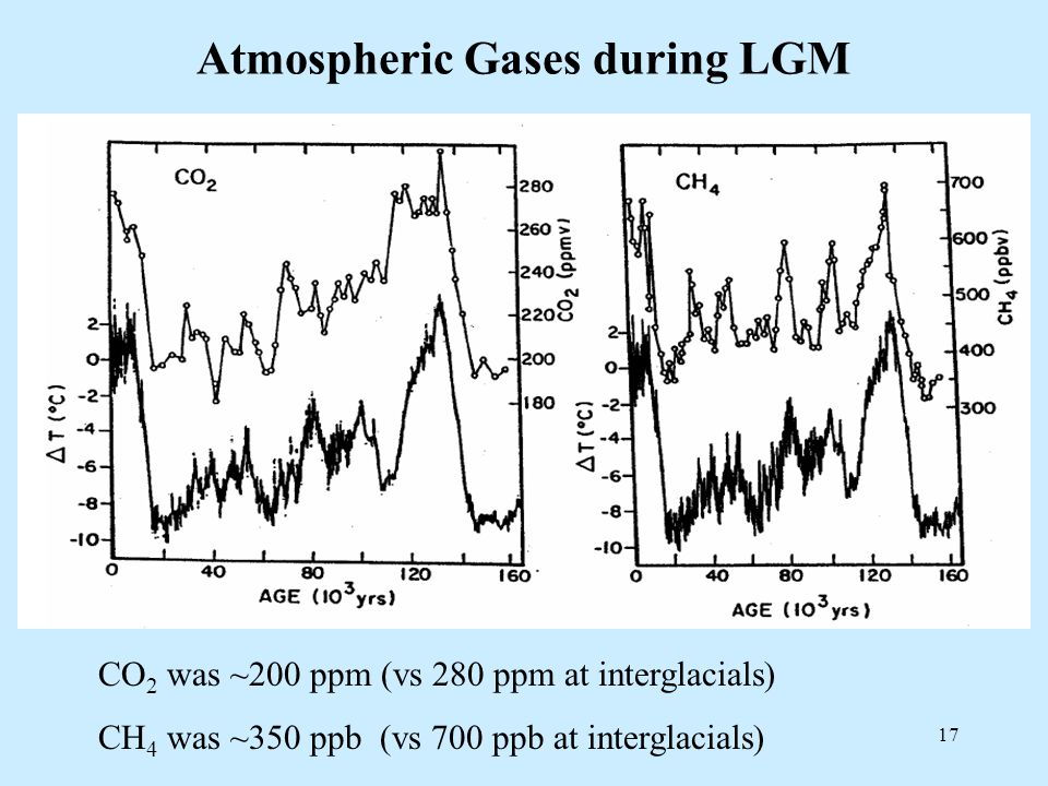 17 Atmospheric Gases during LGM CO 2 was ~200 ppm (vs 280 ppm at interglacials) CH 4 was ~350 ppb (vs 700 ppb at interglacials)