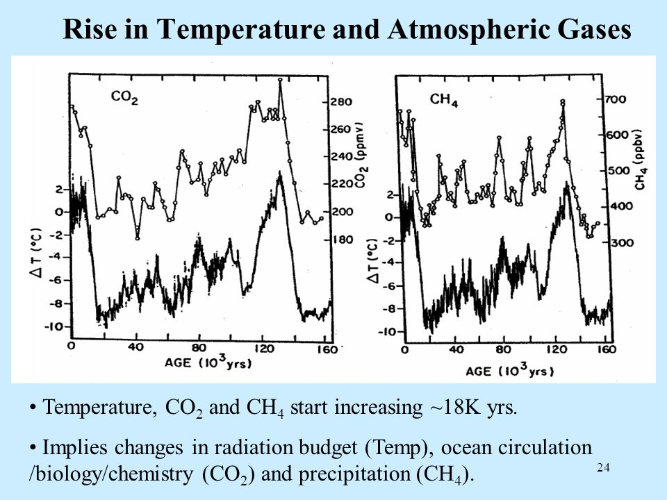 24 Rise in Temperature and Atmospheric Gases Temperature, CO 2 and CH 4 start increasing ~18K yrs.