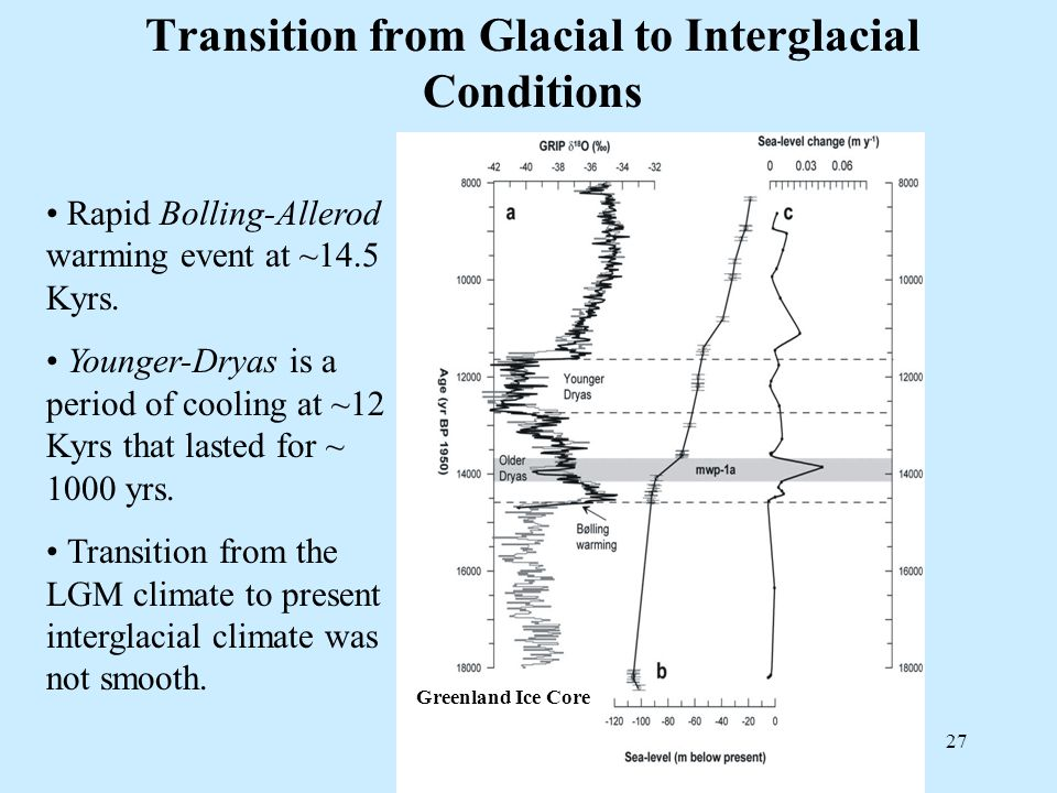 27 Transition from Glacial to Interglacial Conditions Greenland Ice Core Rapid Bolling-Allerod warming event at ~14.5 Kyrs. Younger-Dryas is a period