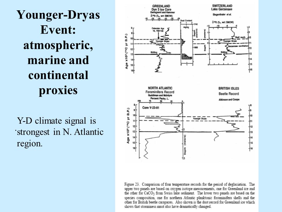 28 Younger-Dryas Event: atmospheric, marine and continental proxies.