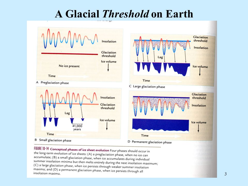 3 A Glacial Threshold on Earth