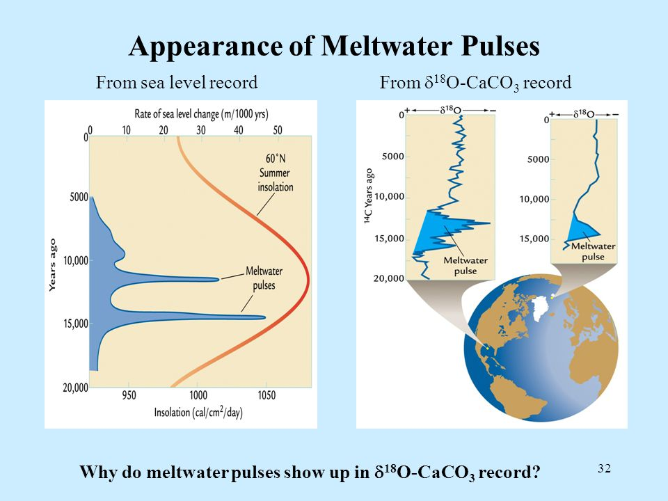 32 Appearance of Meltwater Pulses From sea level record From  18 O-CaCO 3 record Why do meltwater pulses show up in  18 O-CaCO 3 record?