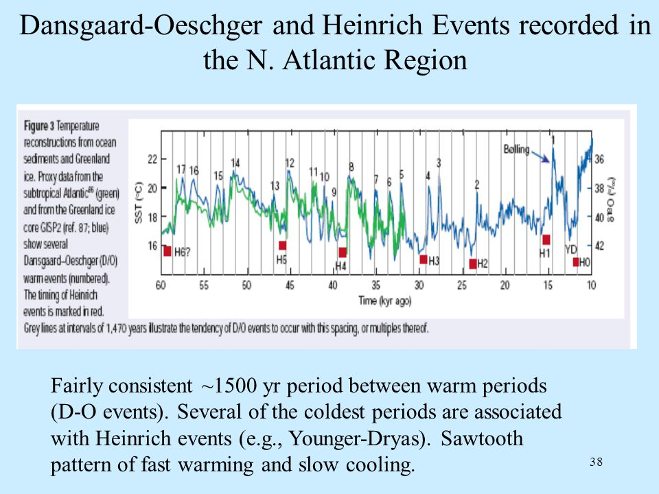 38 Dansgaard-Oeschger and Heinrich Events recorded in the N.
