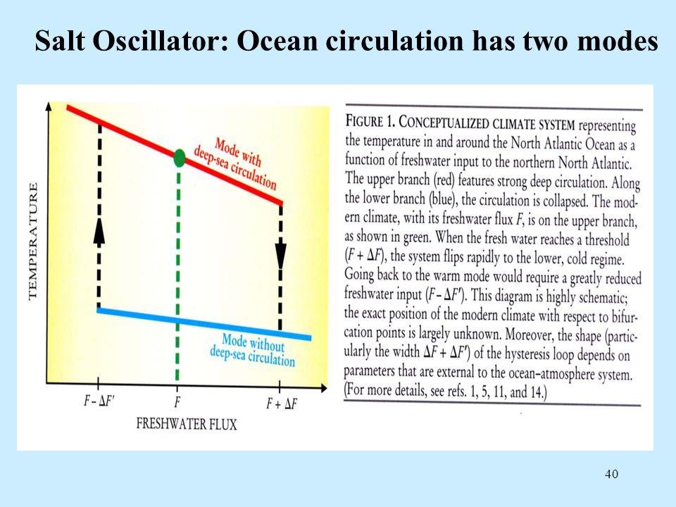 40 Salt Oscillator: Ocean circulation has two modes