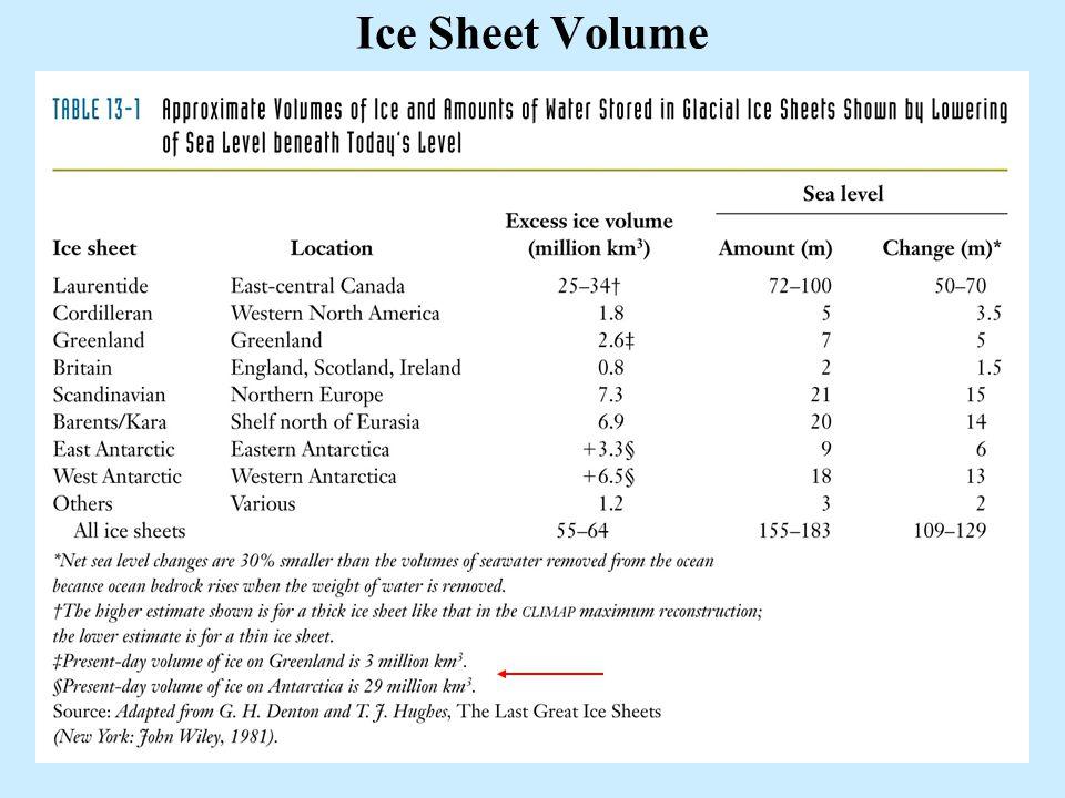 7 Ice Sheet Volume
