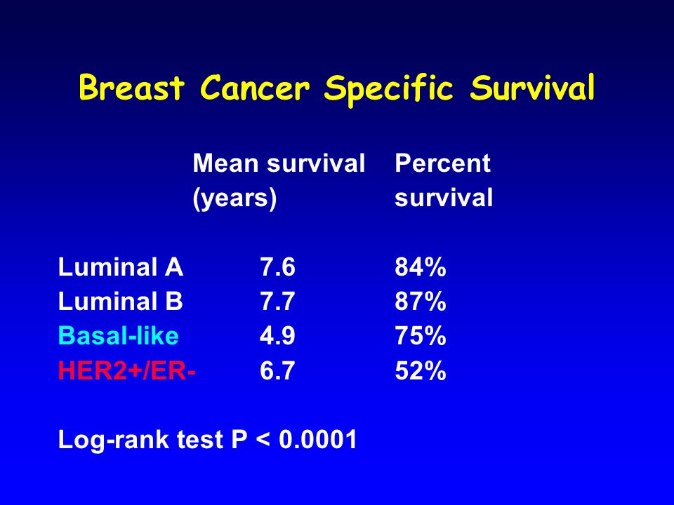 Breast Cancer Specific Survival Mean survival Percent (years)survival Luminal A 7.6 84% Luminal B7.7 87% Basal-like4.9 75% HER2+/ER-6.752% Log-rank test P < 0.0001