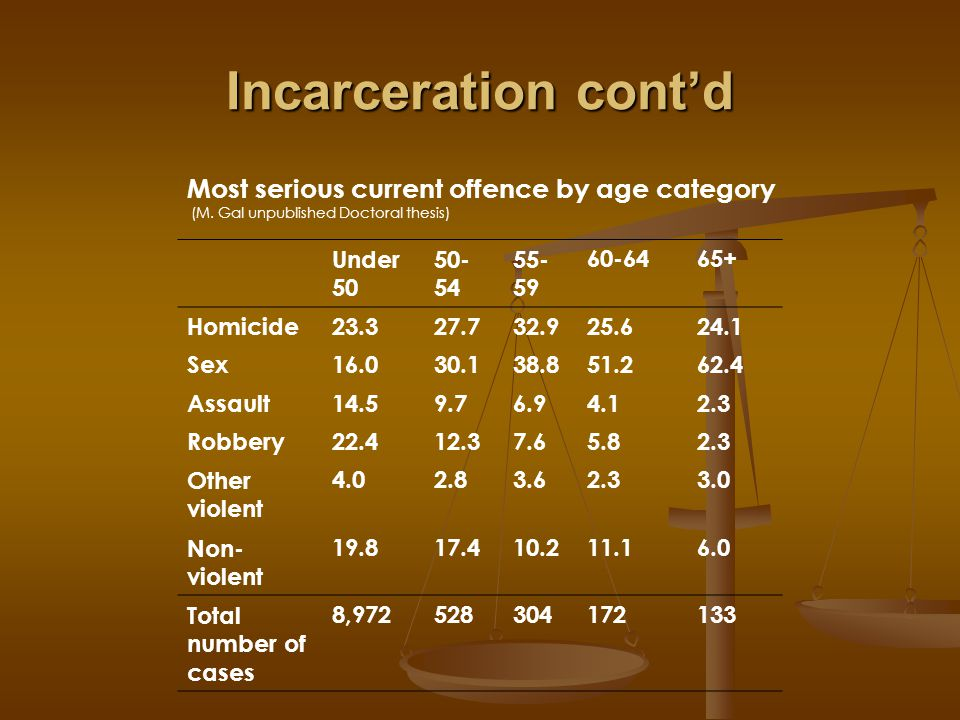 Long term sentences Between 1981 and 1991 the age of long term offenders increased from 35 years to almost 38.