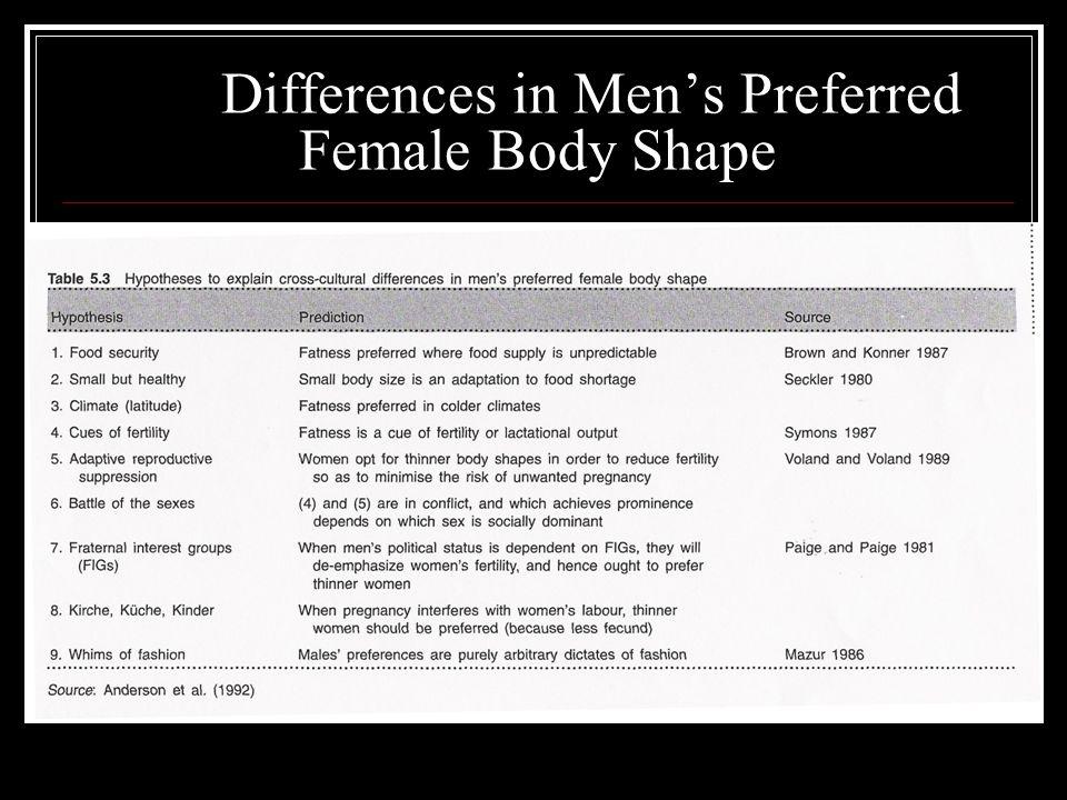 Differences in Men's Preferred Female Body Shape
