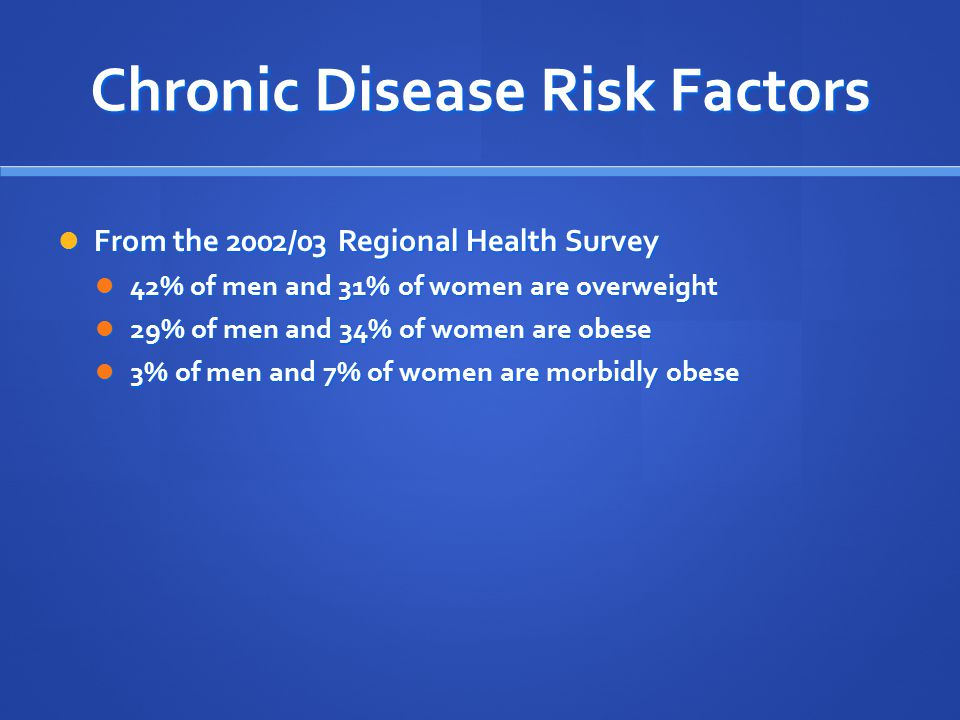 Chronic Disease Risk Factors From the 2002/03 Regional Health Survey From the 2002/03 Regional Health Survey 42% of men and 31% of women are overweight 42% of men and 31% of women are overweight 29% of men and 34% of women are obese 29% of men and 34% of women are obese 3% of men and 7% of women are morbidly obese 3% of men and 7% of women are morbidly obese