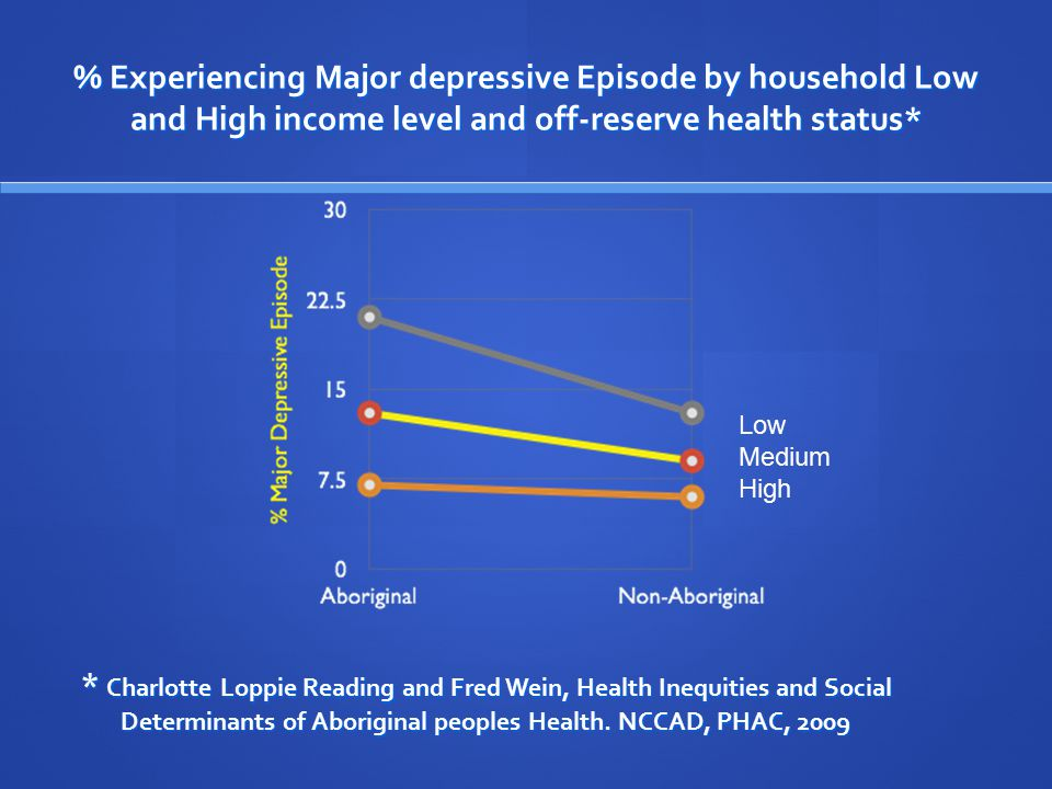 % Experiencing Major depressive Episode by household Low and High income level and off-reserve health status* * Charlotte Loppie Reading and Fred Wein, Health Inequities and Social Determinants of Aboriginal peoples Health.