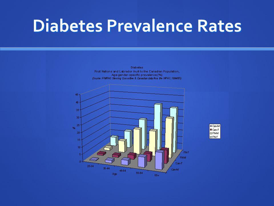 Diabetes Prevalence Rates
