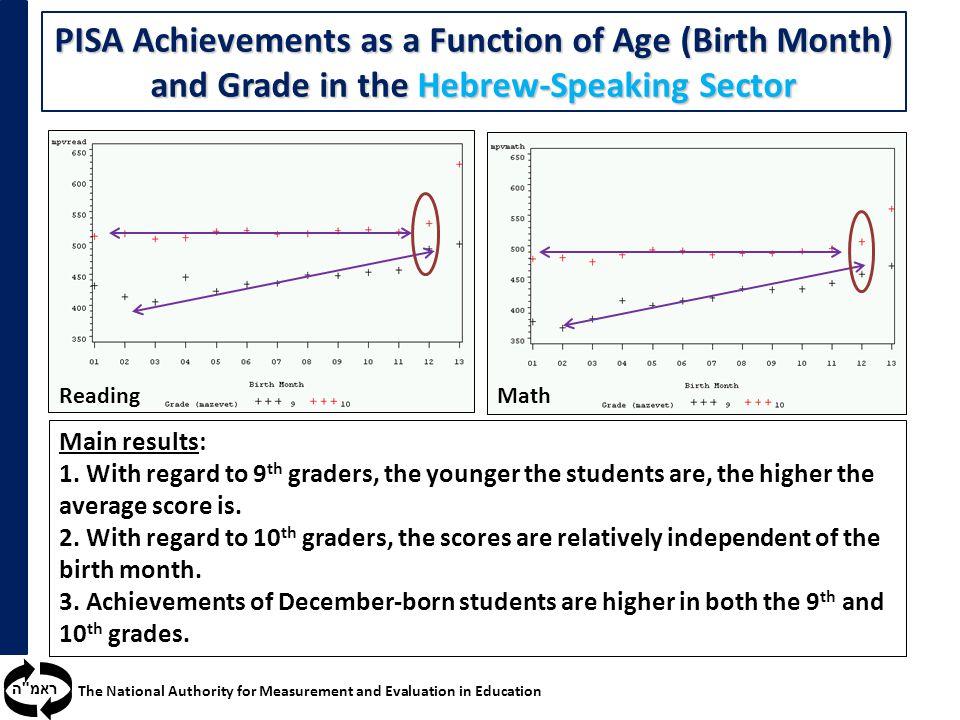 ראמ ה The National Authority for Measurement and Evaluation in Education PISA Achievements as a Function of Age (Birth Month) and Grade in the Hebrew-Speaking Sector ReadingMath Main results: 1.