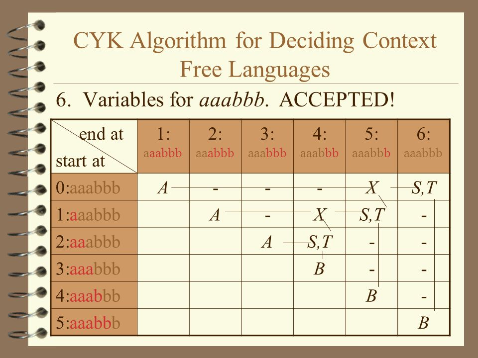 CYK Algorithm for Deciding Context Free Languages 6. Variables for aaabbb. ACCEPTED! end at start at 1: aaabbb 2: aaabbb 3: aaabbb 4: aaabbb 5: aaabbb