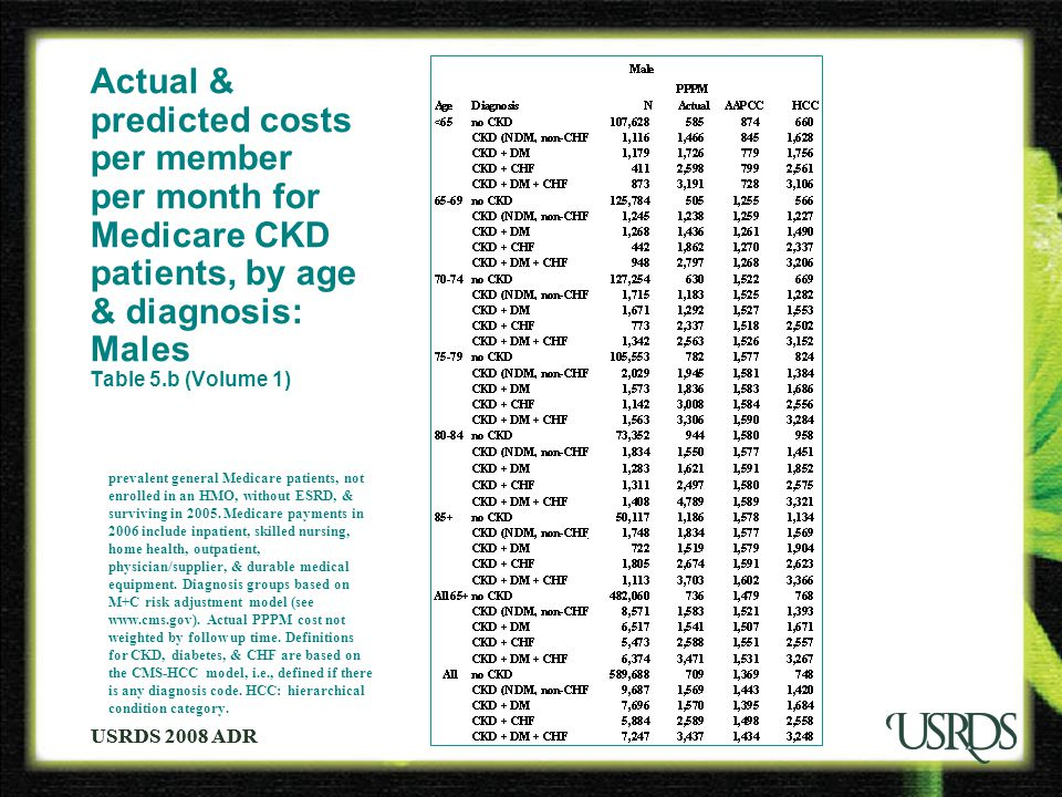USRDS 2008 ADR Actual & predicted costs per member per month for Medicare CKD patients, by age & diagnosis: Males Table 5.b (Volume 1) prevalent general Medicare patients, not enrolled in an HMO, without ESRD, & surviving in 2005.