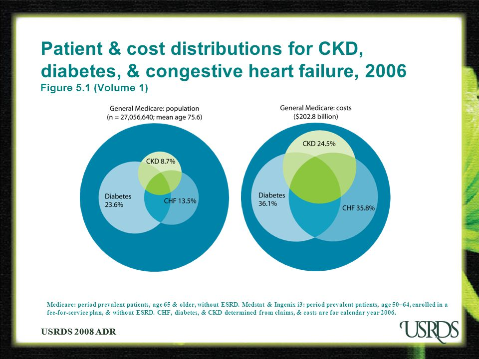 USRDS 2008 ADR Patient & cost distributions for CKD, diabetes, & congestive heart failure, 2006 Figure 5.1 (Volume 1) Medicare: period prevalent patie