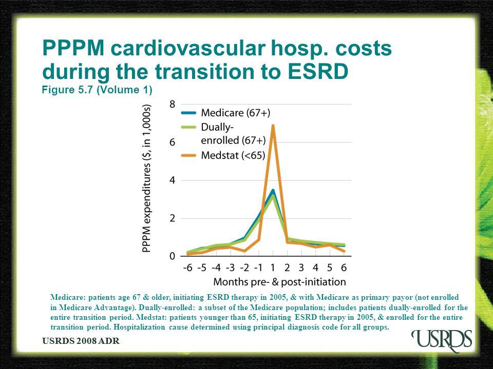 USRDS 2008 ADR PPPM cardiovascular hosp.