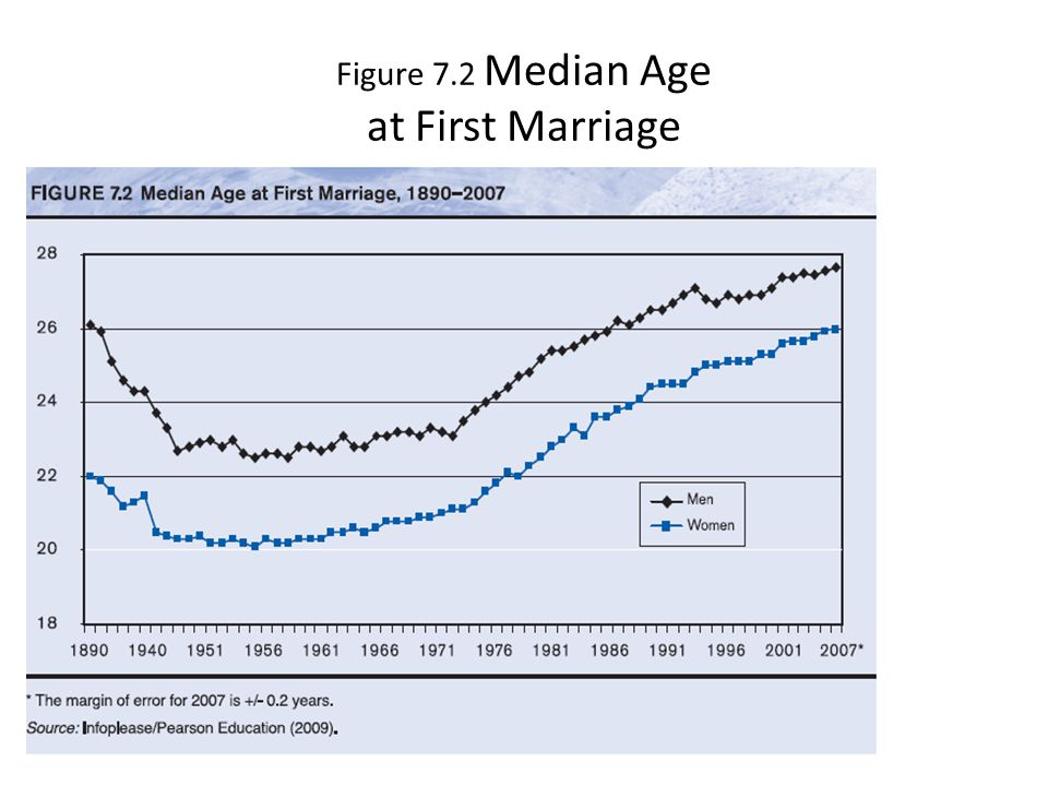 Figure 7.2 Median Age at First Marriage