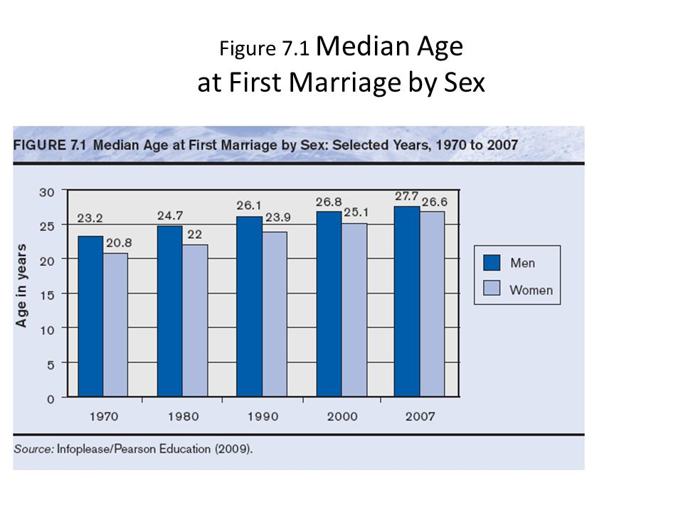 Figure 7.1 Median Age at First Marriage by Sex