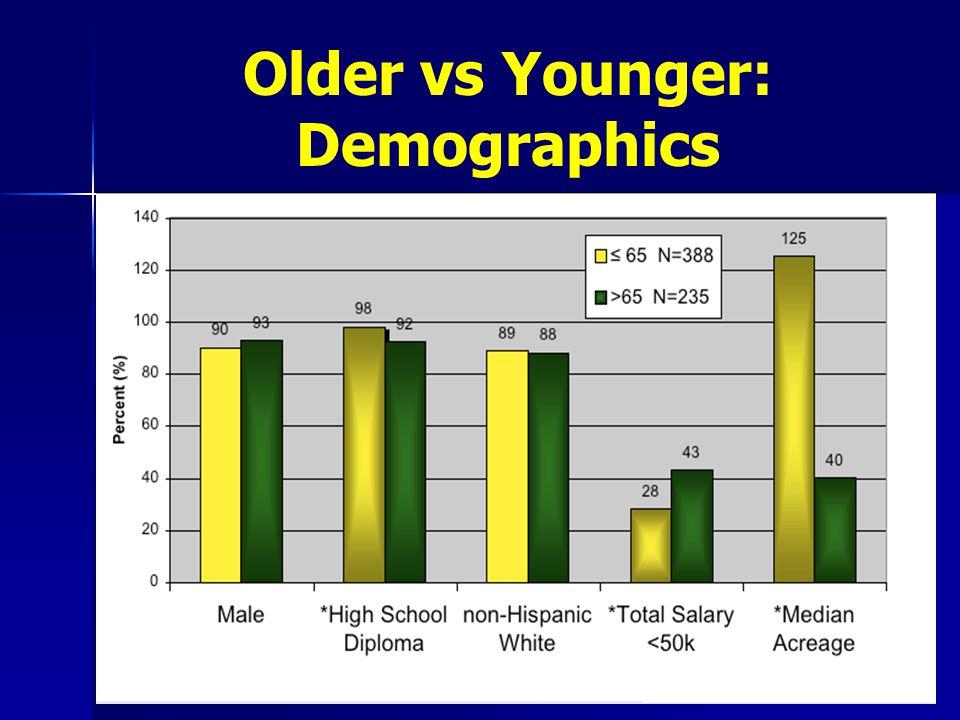 Older vs Younger: Demographics