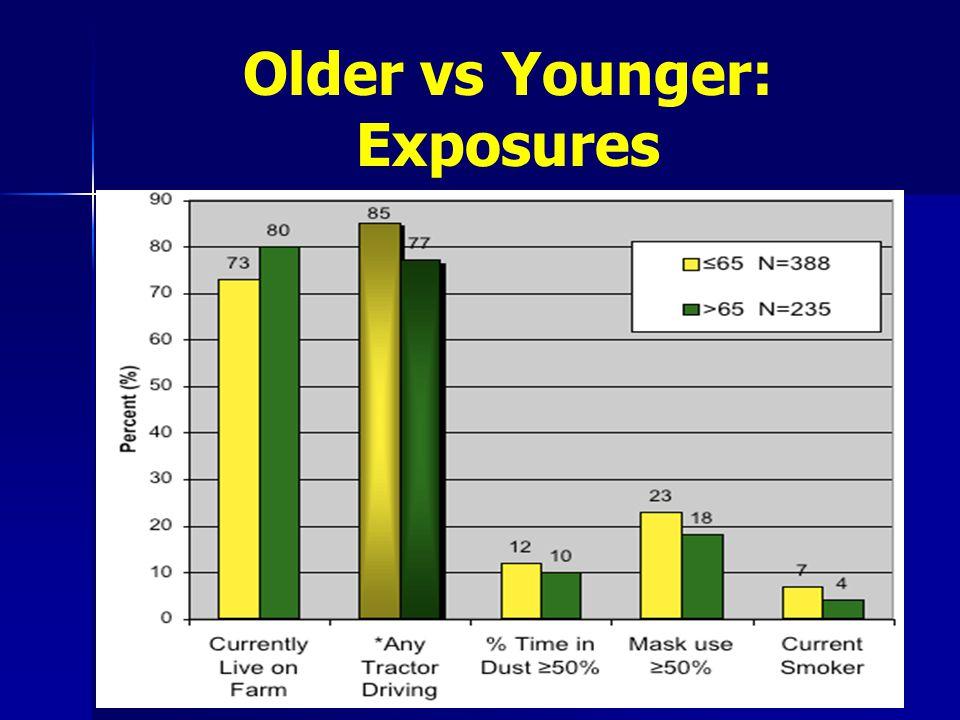 Older vs Younger: Exposures