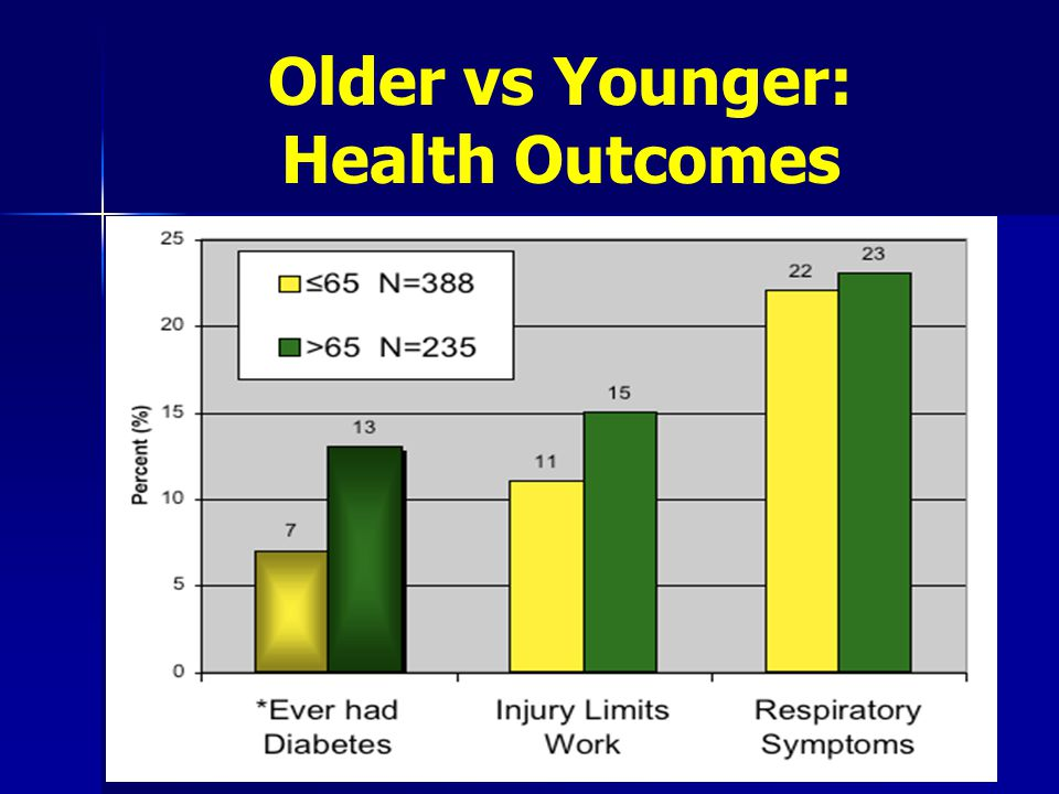 Older vs Younger: Health Outcomes