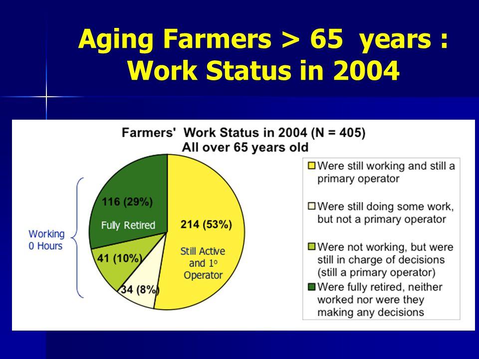 Aging Farmers > 65 years : Work Status in 2004